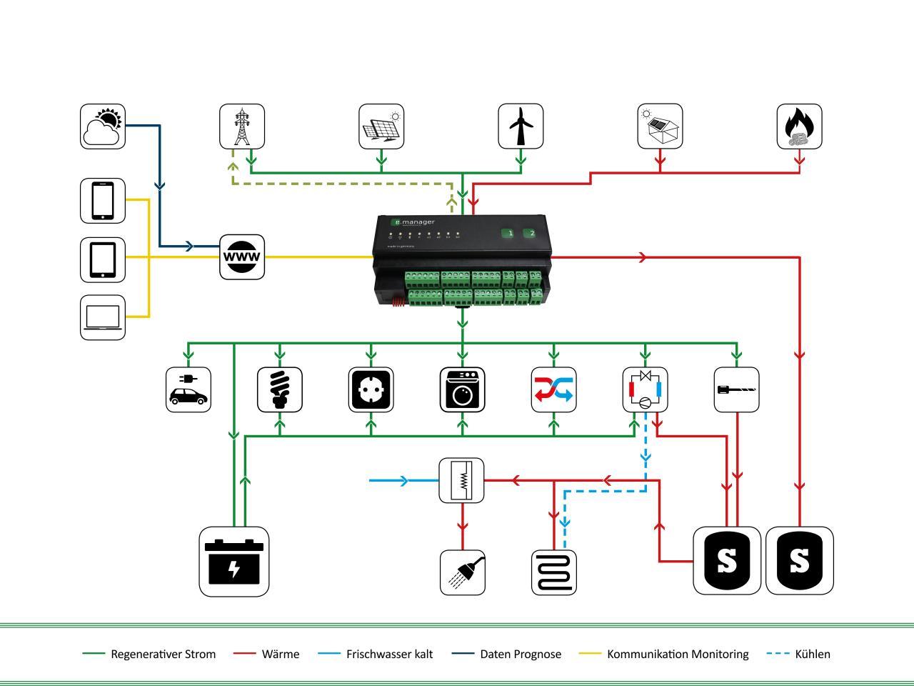 energiemanagement eigenverbrauch hausautomation und smart home. Black Bedroom Furniture Sets. Home Design Ideas